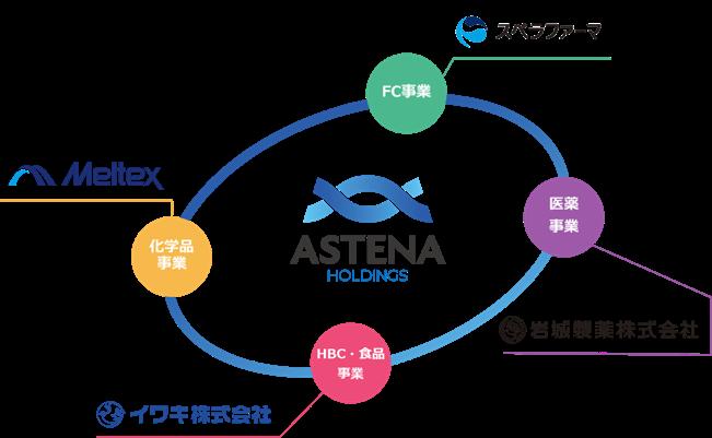 アステナグループ各事業会社と珠洲本社のご紹介